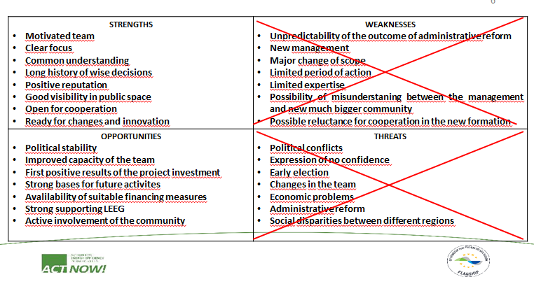 SWOT analysis for the Elva LEEG.