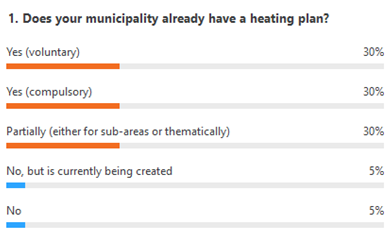 "Poll results ""Does your municipality already have a heating plan?"""